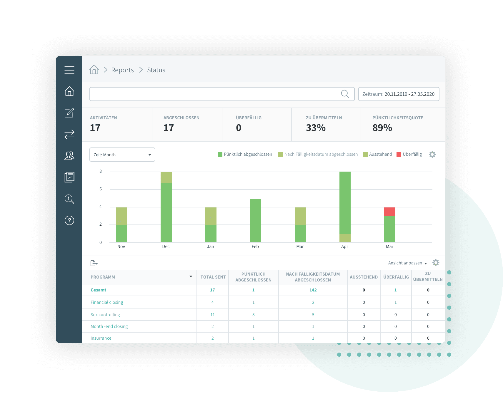 Reports and dashboards, Impero Compliance Management Platform