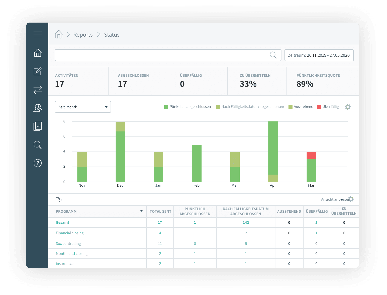 Reporting is easy with pre-defined reports